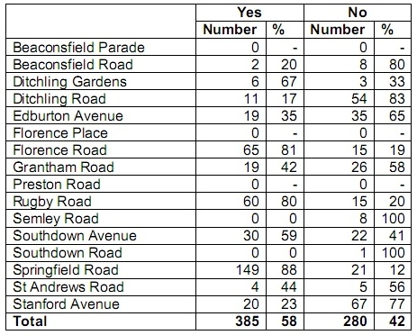 Parking consultation results table